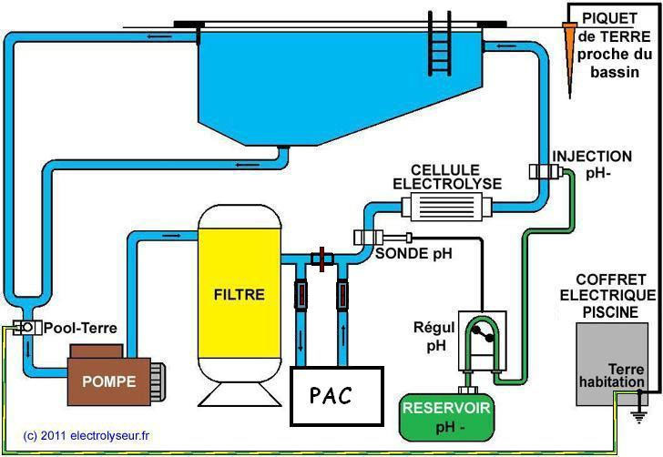 Schema de principe filtration piscine for Plan filtration piscine